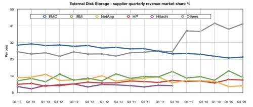IDC ww disk system revenues to Q3 2013