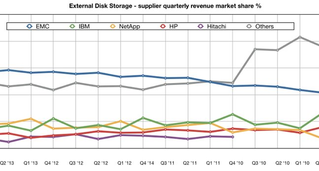 IDC WW disk systems revenues to Q3 2013
