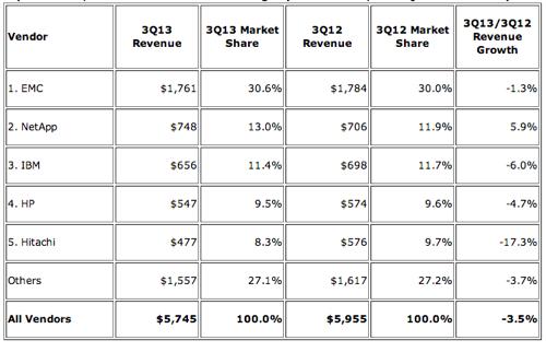 IDC WW External Disk revenues Q3cy2013