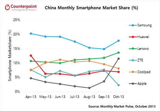 Smartphone sales trends in China, from Counterpoint Technology Market Research's Monthly Market Pulse report for October 2013