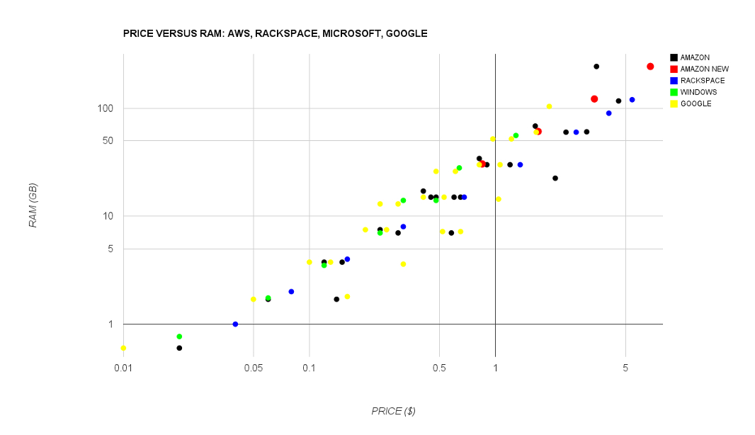 Amazon Web Services RAM versus Google graph