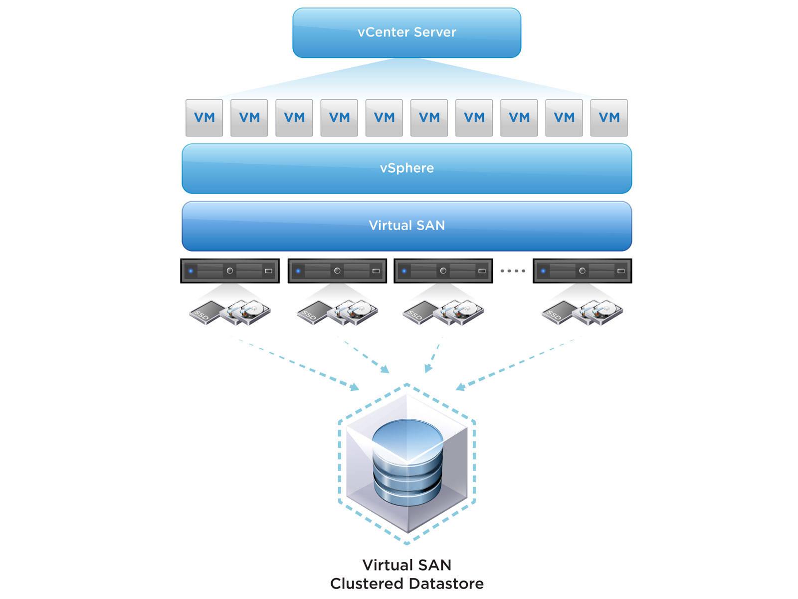 VMware VSAN Concept