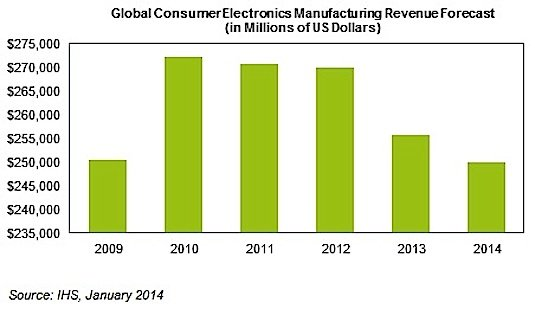 Graph showing falling revenues in worldwide consumer electronics manufacturing. Credit: IHS