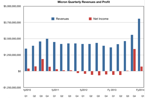 Micron results Q1 fy2014