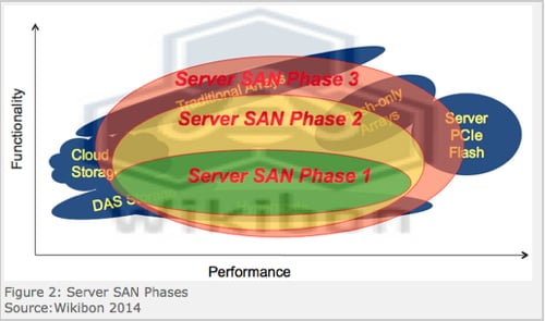 Wikibon Server SAN phases