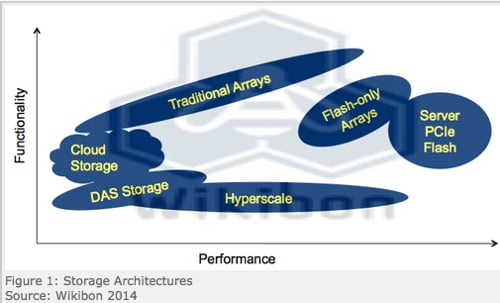 Wikibon storage architectures