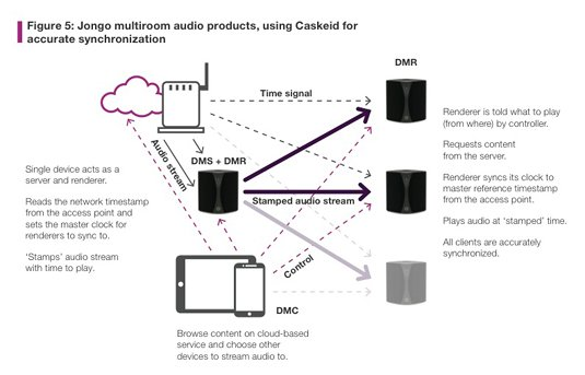 Schematic of Imagination Technologies' Wi-Fi–enabled Caskeid system's StreamSync technology, as used in Pure's Jango wireless speakers