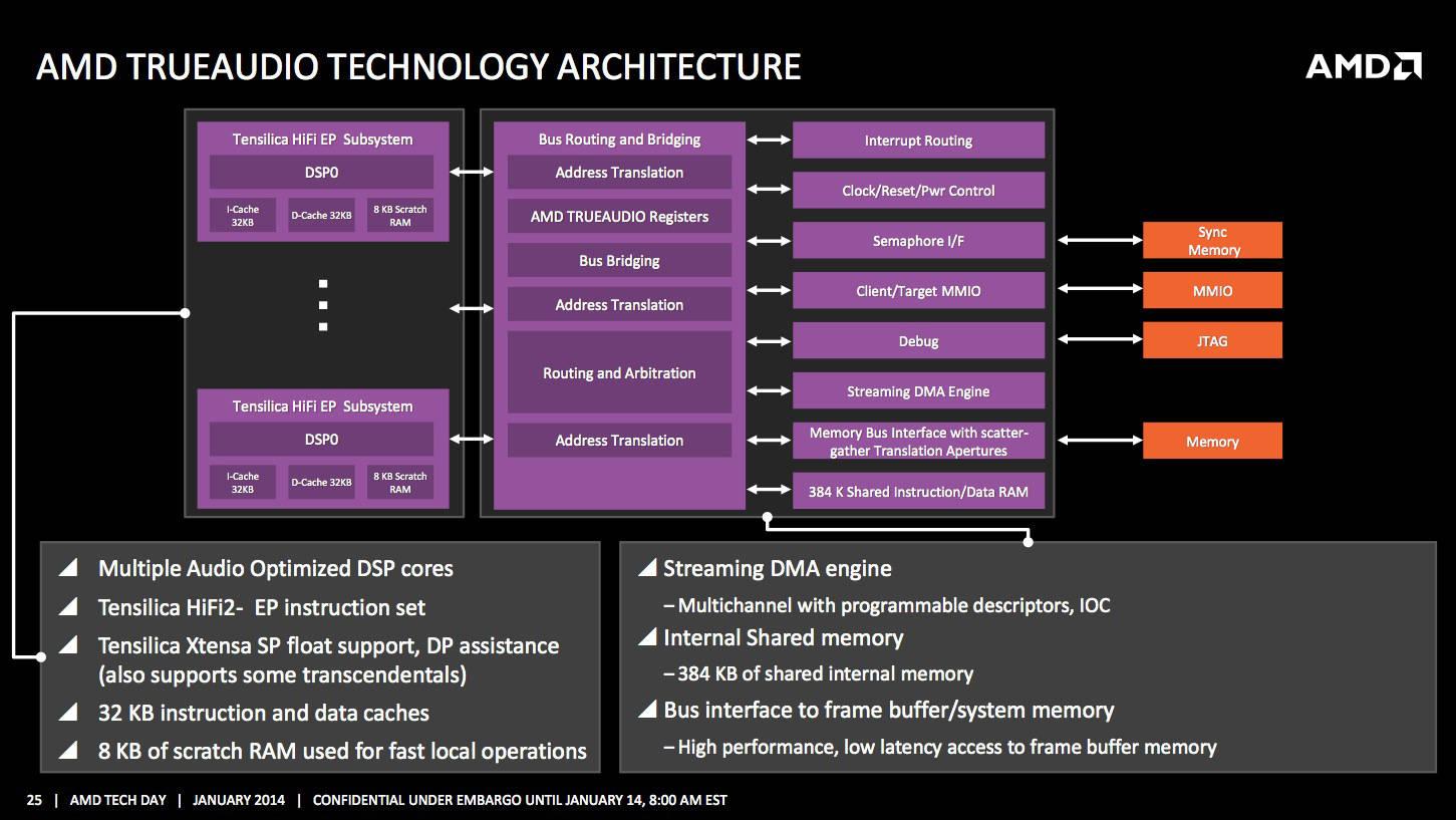AMD AUDIO COPROCESSOR DRIVERS FOR WINDOWS MAC