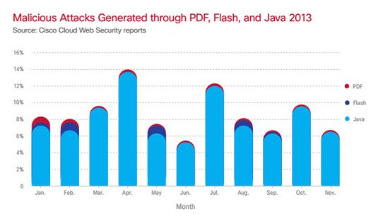 Cisco chart comparing exploits targeting Java, Flash, and PDF in 2013