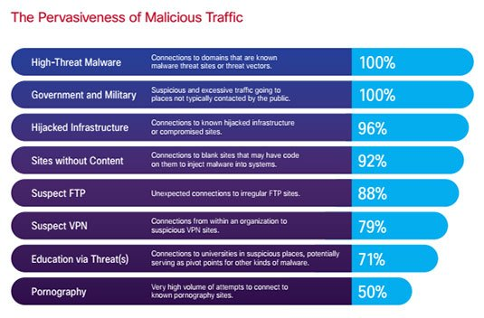 Cisco chart showing pervasiveness of malicious traffic types
