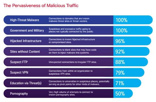 Cisco chart showing pervasiveness of malicious traffic types
