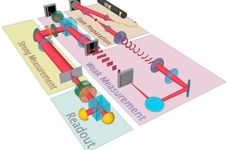 University of Rochester's quantum characterisation experiment