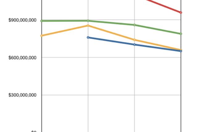 IBMStorage Revenues by quarter