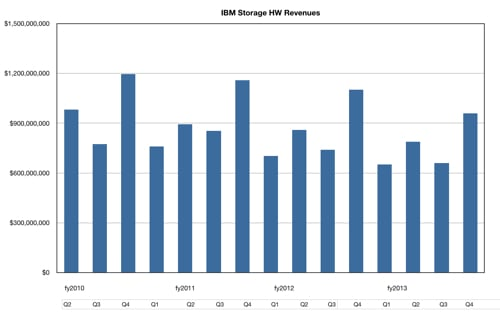 IBM storage revenues to Q4 FY2013