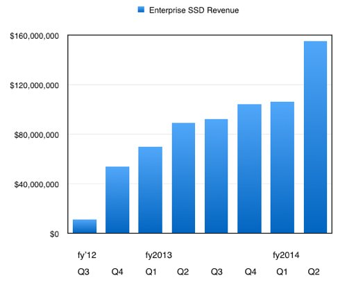 WD Enterprise SSD revenue to Q2 fy2014