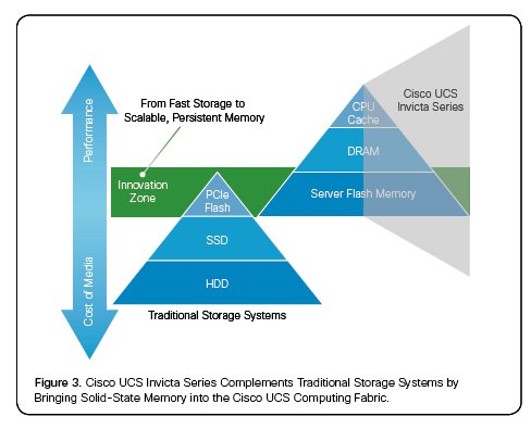 Cisco Invicta diagram