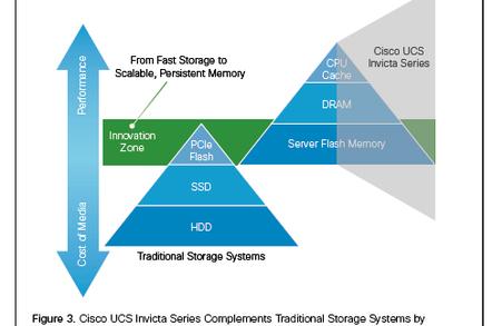 Cisco Invicta diagram