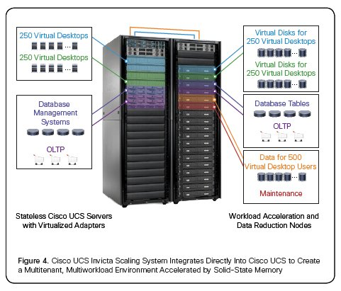 Cisco UCS Invicta racks