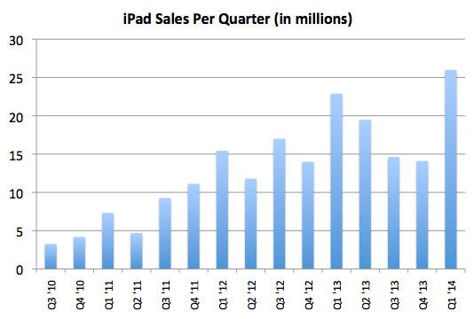 iPad sales by quarter