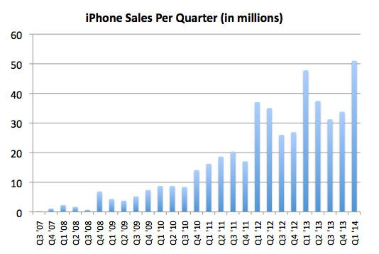 iPhone sales by quarter