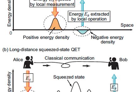Squeezed Quantum States for Teleportation