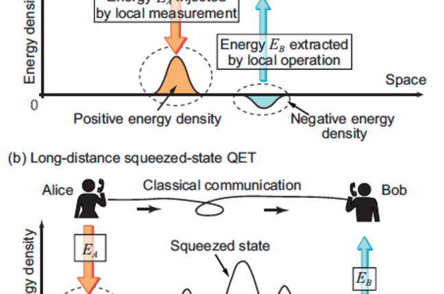 Squeezed Quantum States for Teleportation