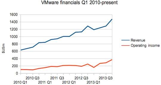 VMware results 2010-2013
