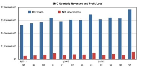 EMC Q4 fy2013 revenue and profit