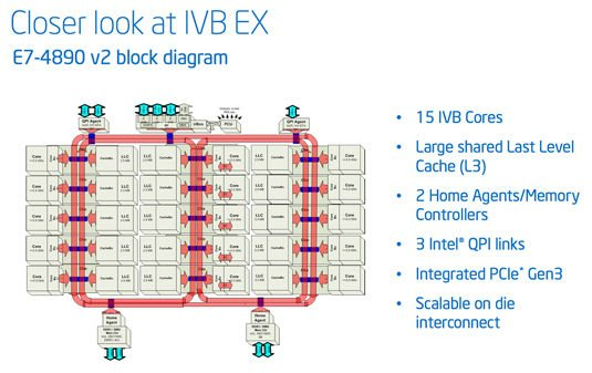 Intel Xeon E7 v2 block diagram