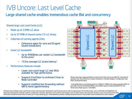 Last Level Cache (LLC) block diagram for 15-core Intel E7 v2