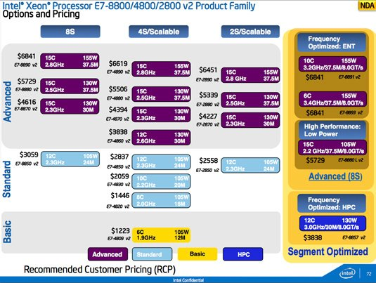 SKUs and projected pricing of the Intel E7 v2 Xeon line