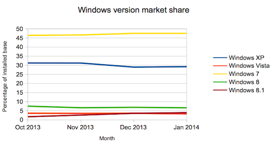 Windows Market Share October 2013 to Jan 2014