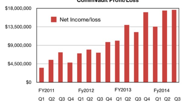 CommVault profits