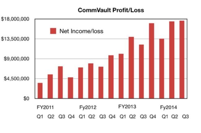 CommVault profits