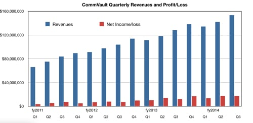 CommVault Revenues and Profits to Q3 fy2014