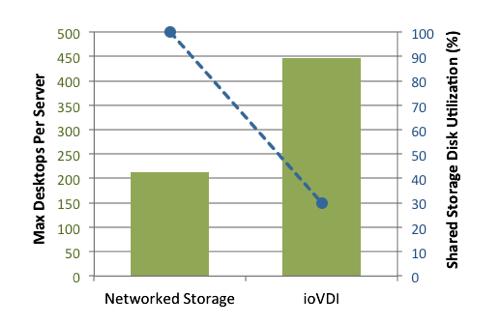 ioVDI effect