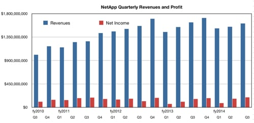NetApp Q revs to Q3fy2014