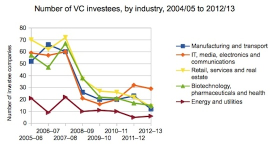 New VC investees by industry Australia 2004-2013
