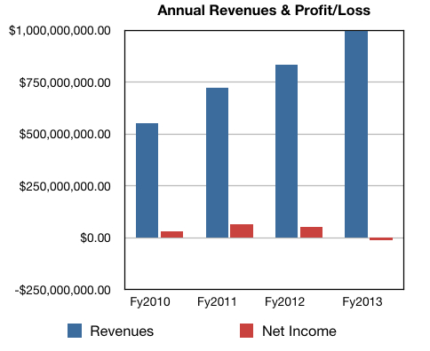 Riverbed annual numbers to 2013