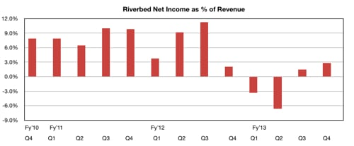 Riverbed net income as percentage of revenue