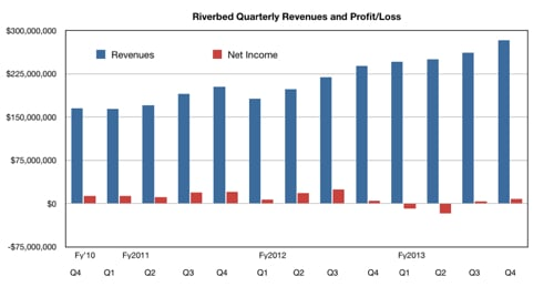 Riverbed results to end-2013