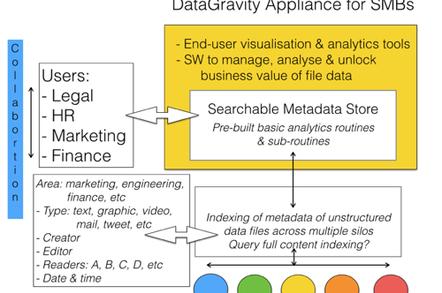 DataGravity analytics