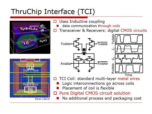 ThruChip Communications' ThruChip Interface (TCI)