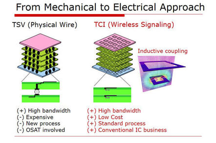 Comparison between ThruChip Communications' ThruChip Interface (TCI) and through-silicon via (TSV)
