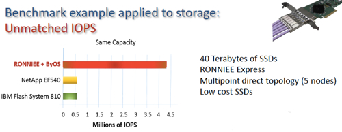 RONNIEE Storage Performance