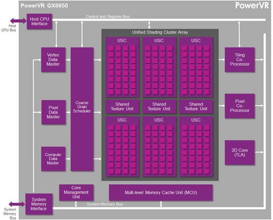 Block diagram of Imagination Technologies PowerVR GX6650