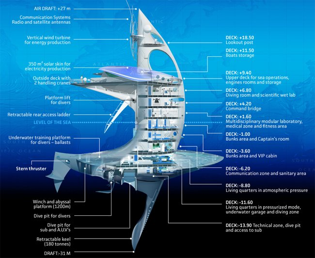 A diagram of the SeaOrbiter