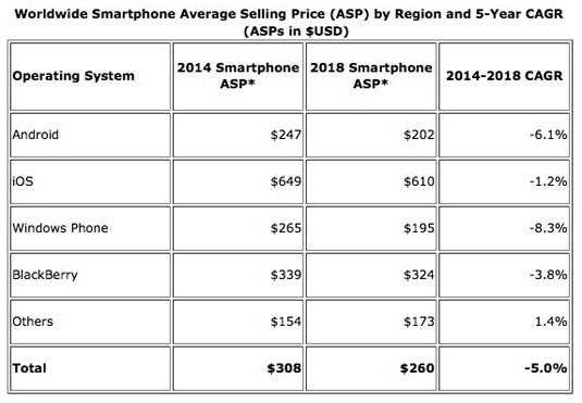 IDC projections of smartphone average selling prices through 2018 – detail