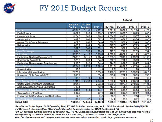 NASA's fiscal year 2015 budget request
