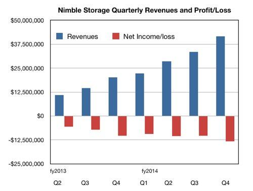 Nimble Quarterly revenues and losses